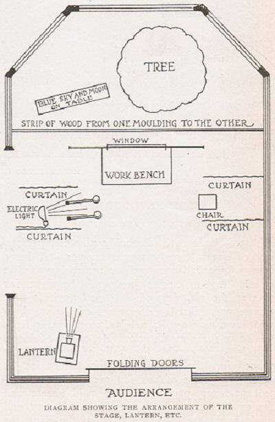 Christmas Play Arrangement Diagram